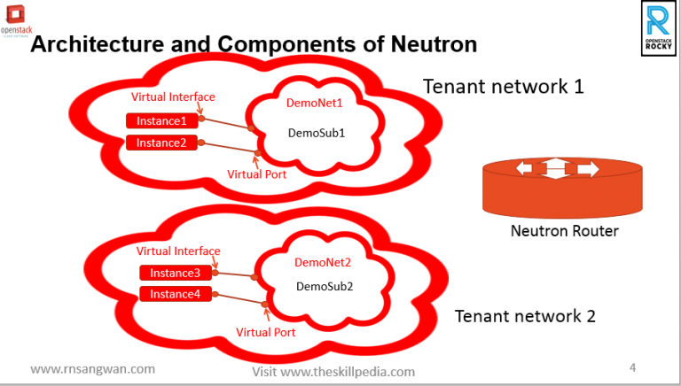 architecture-and-components-of-openstack-neutron